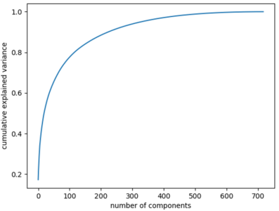 Scree Plot - Principal Component Analysis - Edureka
