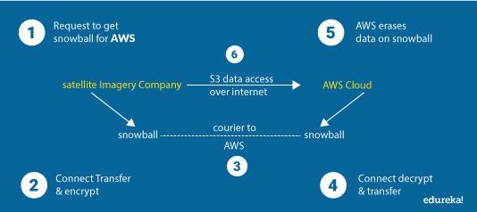 Data Flow - AWS Snowball And Snowmobile Tutorial - Edureka