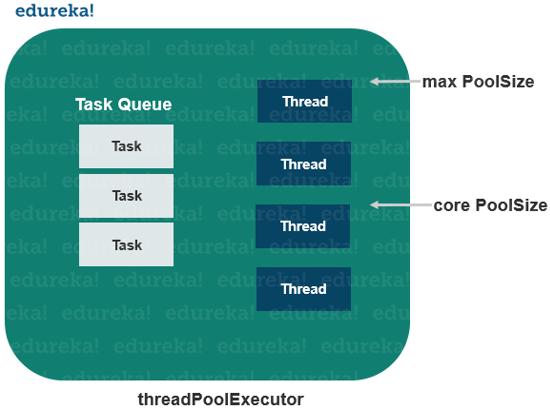ExecutorService In Java | Java ExecutorService Examples