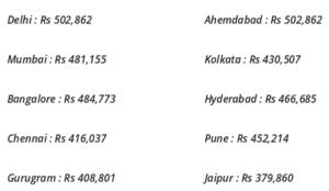 Android Developer Salary Android Developer Salary In India Edureka