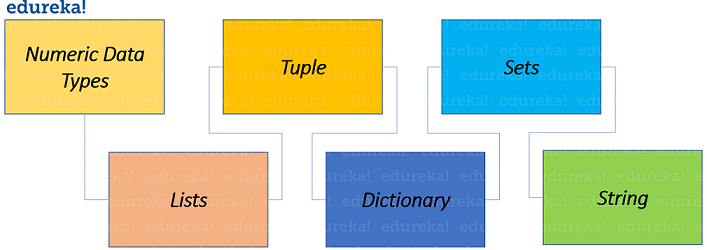 Data types-Python Basics-Edureka