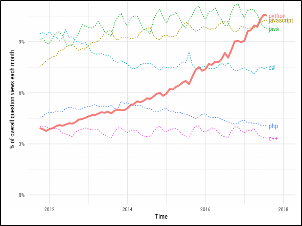 Describing the growth of python statistically