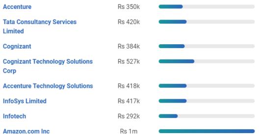 Web Developer Salary How Much Do They Earn Edureka