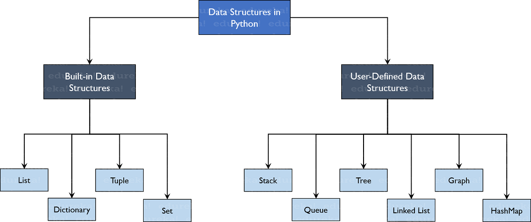 Data Structures In Python List Tuple Dict Sets Stack Queue Edureka