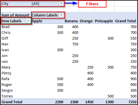 adding fields-Excel Pivot Tabes Tutorial-Edureka