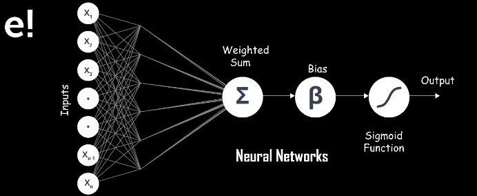 neural networks - classification in machine learning - edureka