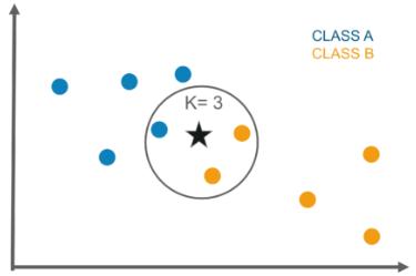 knn - classification in machine learning - edureka