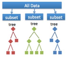 random forest - classification in machine learning - edureka