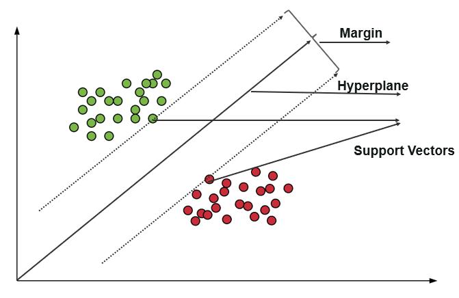 svm - classification in machine learning - edureka