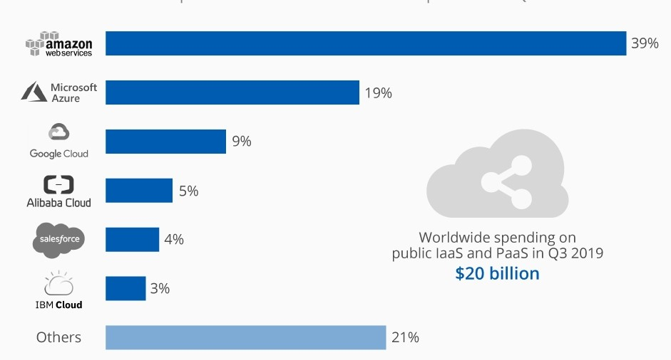 AWS market - Big Data in AWS - Edureka