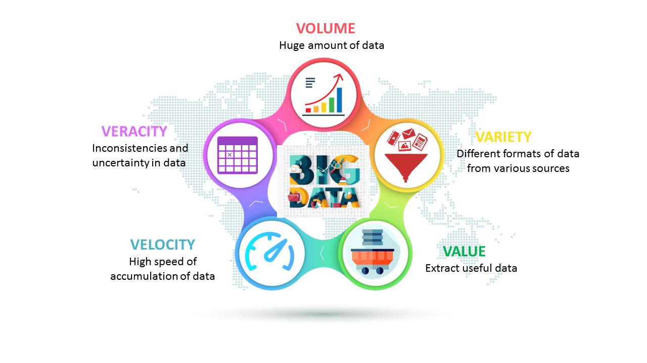 Five-Vs-of-Big-Data-What-is-Big-Data-Edureka