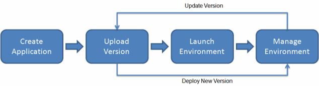 AWS Beanstalk- Deploy Java Web App in AWS - Edureka