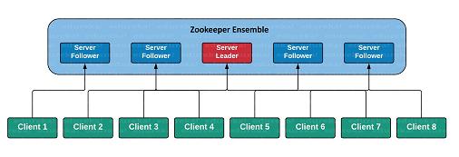 zookeeper architecture 이미지 검색결과
