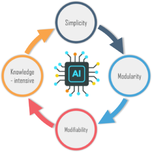 features - production system in Artificial intelligence - edureka