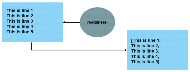 how readline works - python readlines - edureka
