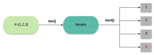 iterators in python - edureka