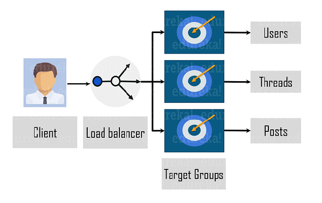 Microservice architecture - Companies Using DevOps - Edureka