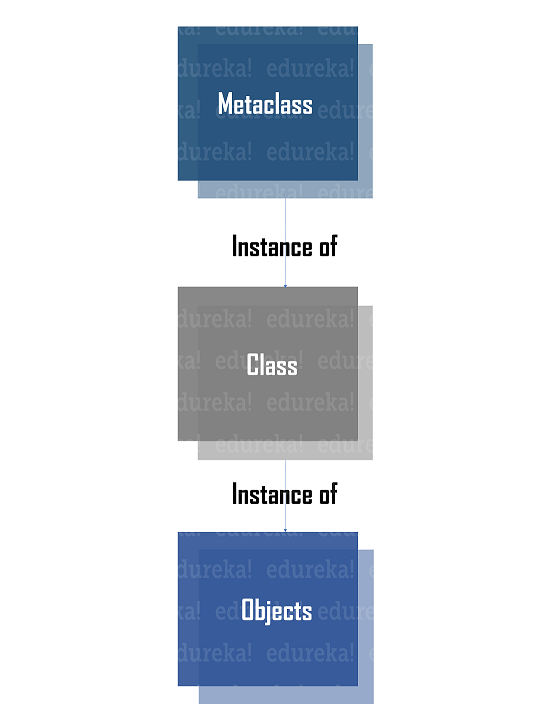 Instances of metaclass - Python metaclass - Edureka