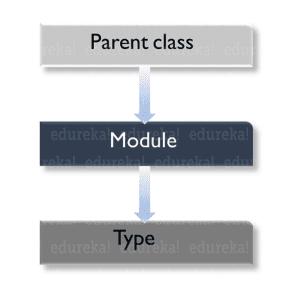 custom type class hierarchy - Python metaclass - Edureka