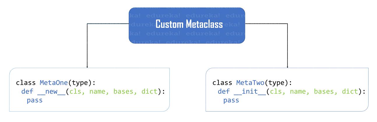 custom metaclass methods - Python metaclass - Edureka