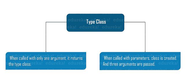 methods to use type class - Python metaclass - Edureka